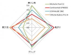 20150929-tire-hikaku